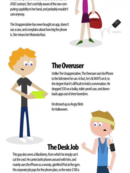 iPhone User Profiles Infographic