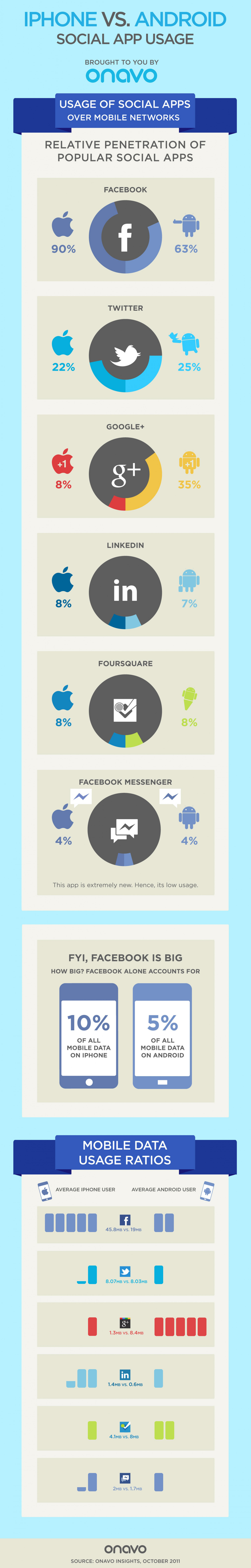 iPhone vs. Android: The Social App Activities That Set Users Apart  Infographic