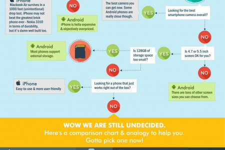 iPhone vs Android: Which Smartphone is For You? Infographic