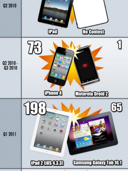 iPhone vs. Android Infographic