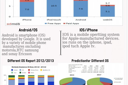 iPhone Vs Android Infographic