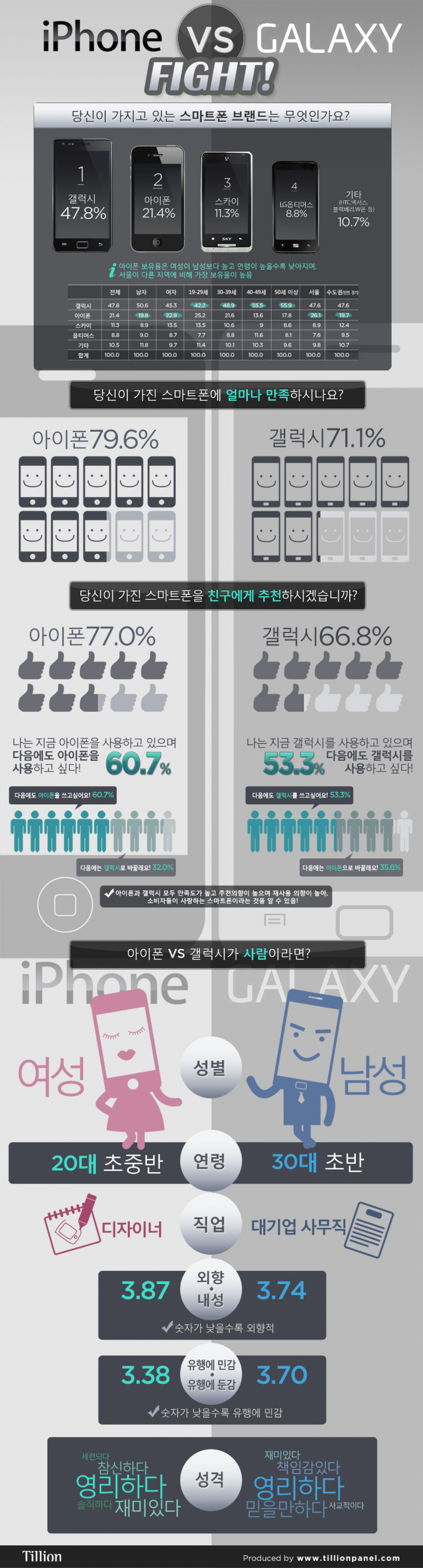 iPhone VS. GALAXY Fight!  Infographic