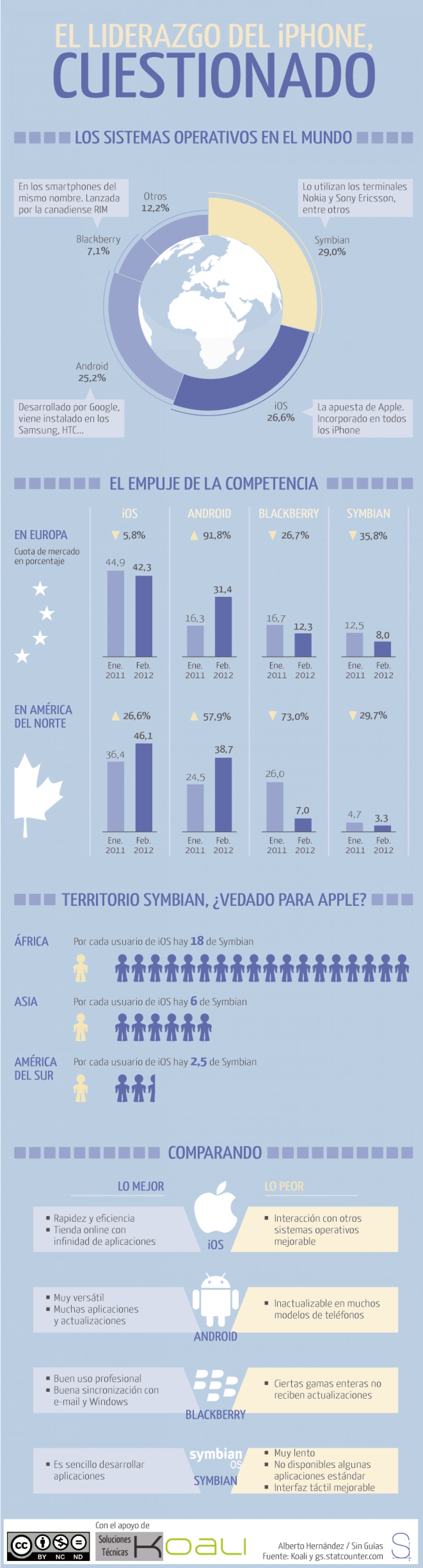 iPhone's leadership, questioned Infographic