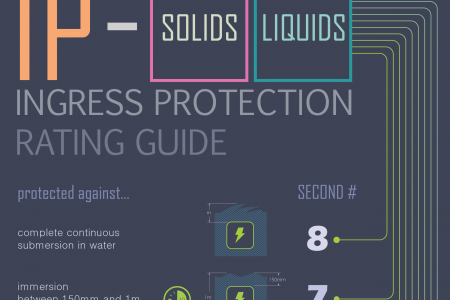 IP(Ingress Protection) Rating Guide Infographic