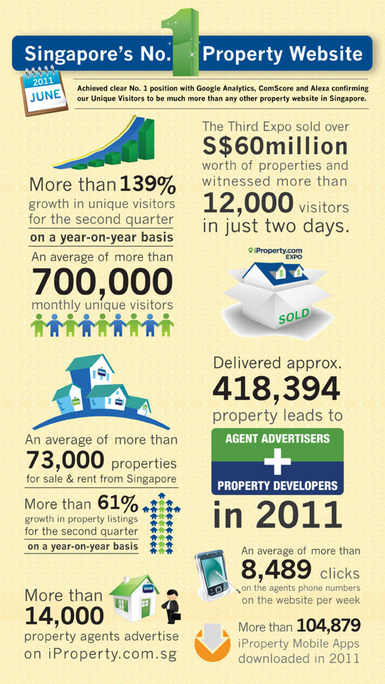 iProperty.com Singapore's Growth in Year 2011  Infographic