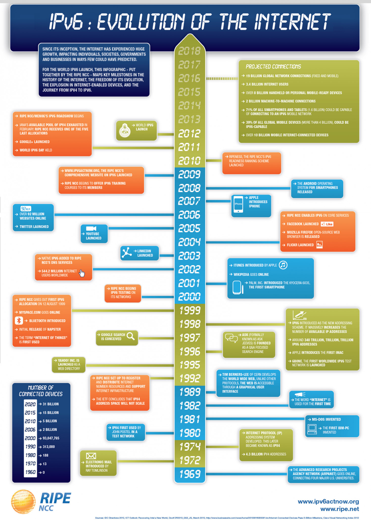 IPv6: The evolution of the Internet Infographic