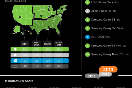 iQmetrix Releases Smart Phone Sales Stats for Black Friday Week 2013 Infographic