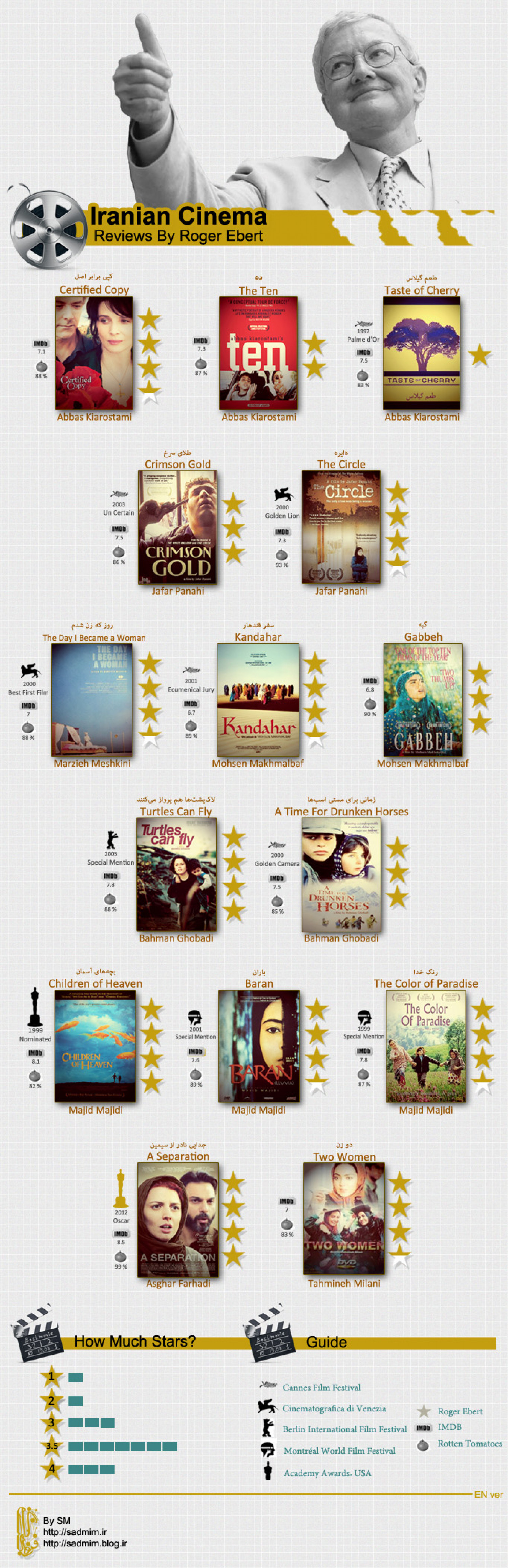 Iranian Cinema Reviews by Roger Ebert(EN ver) Infographic