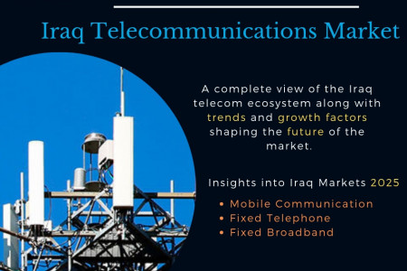 Iraq Telecommunications market report 2025 Infographic