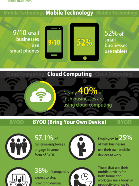 Irish Business Mobile Migration Infographic Infographic