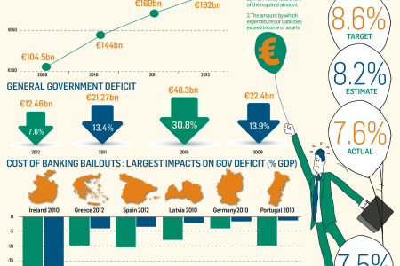 Irish Government Overspending  Infographic