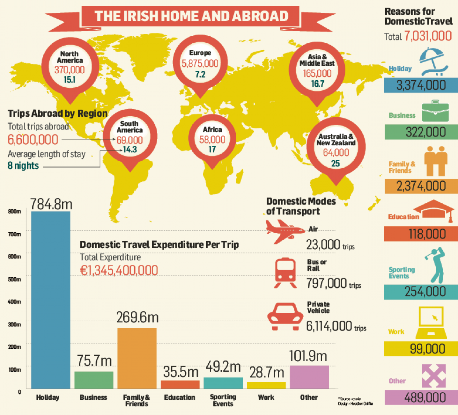 Irish home and abroad Infographic