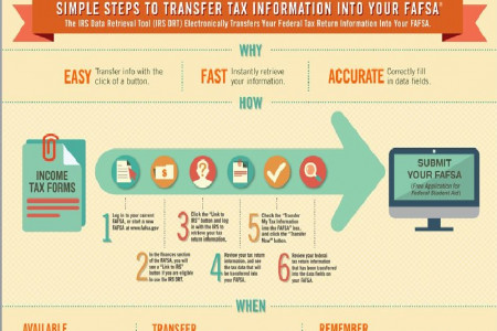 IRS Tax information to your FAFSA Infographic
