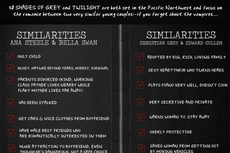 Is 50 Shades of Grey based on Twilight? List of Similarities Infographic