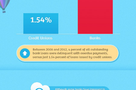 Is a Credit Union Right For Me? Infographic