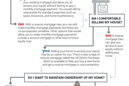 Is a Reverse Mortgage Right For Me? Infographic