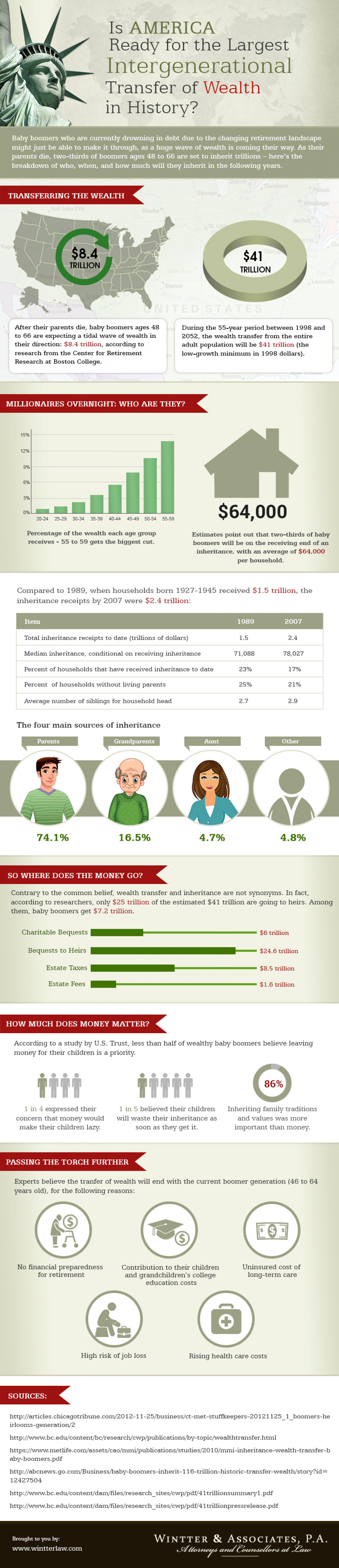Is America Ready for the Largest Intergenerational Transfer of Wealth in History? Infographic