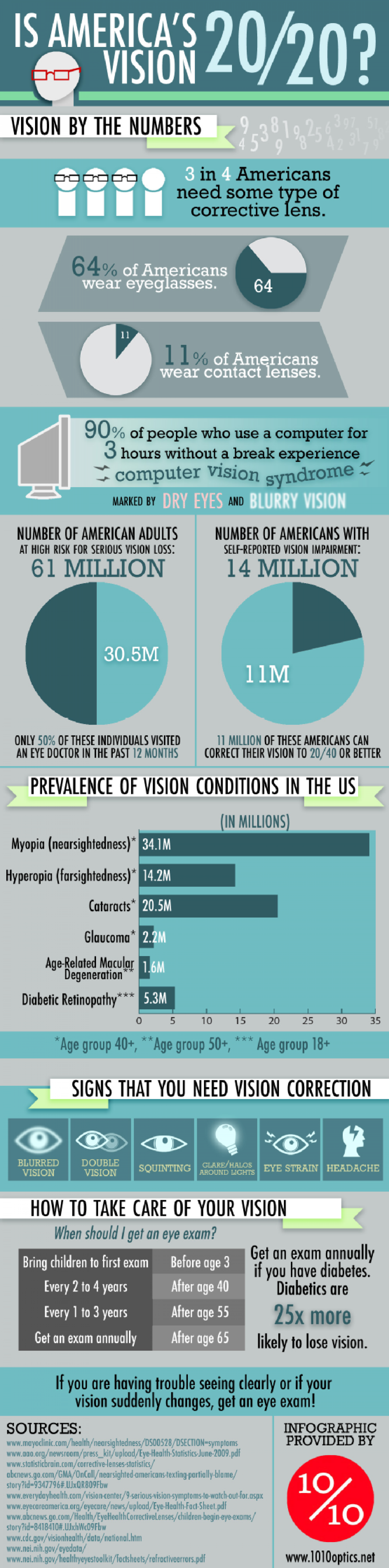 Is America's Vision 20/20? Infographic