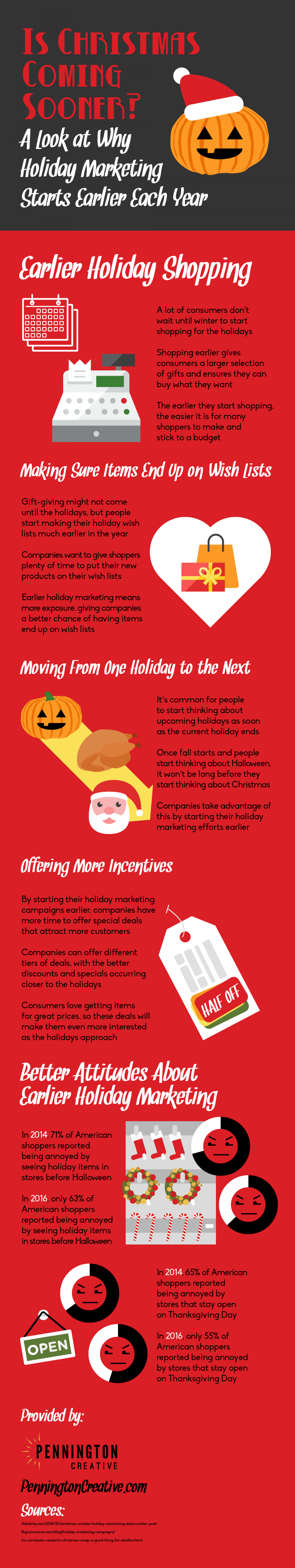 Is Christmas Coming Sooner? A Look at Why Holiday Marketing Starts Earlier Each Year Infographic