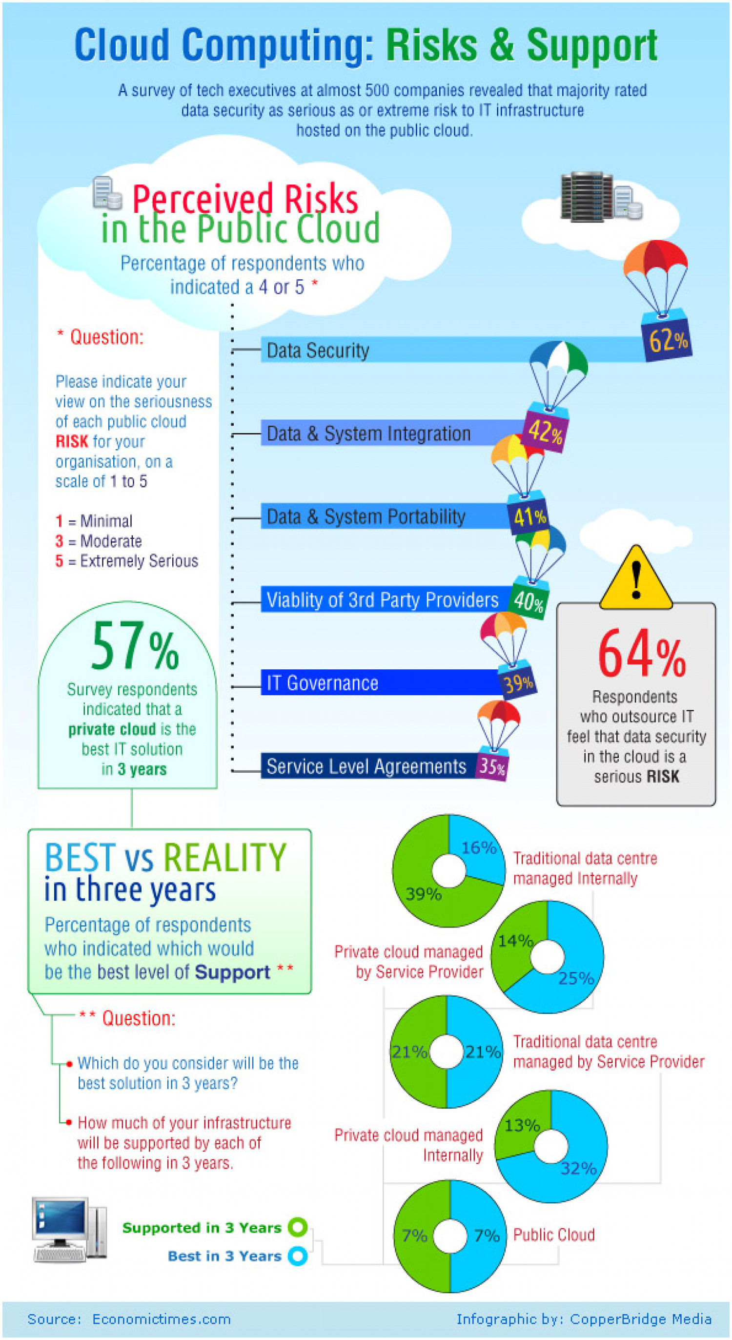 Is cloud computing a risky business? Infographic