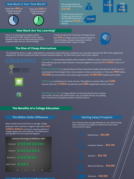 Is College the Right Choice? Infographic