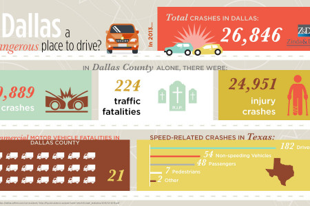 Is Dallas a dangerous place to drive Infographic