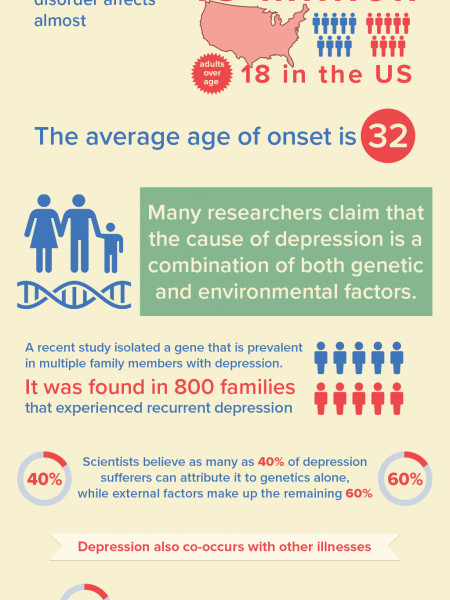 Is Depression Hereditary? Infographic