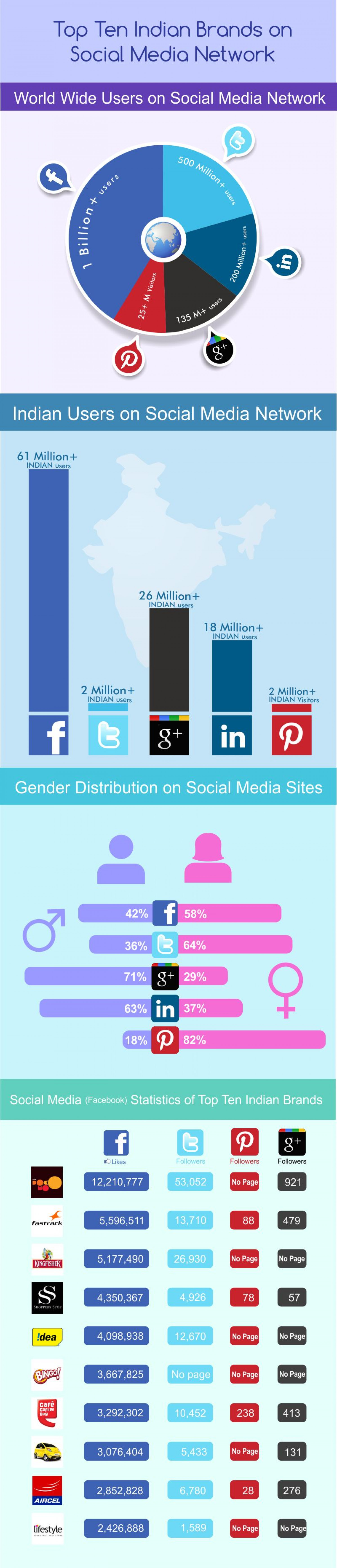 Is Digital Advertising All There Is To Difital Marketing? Infographic