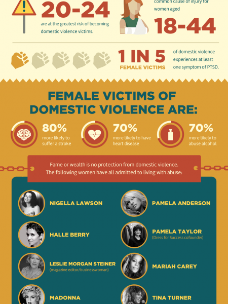 Is Domestic Violence a Bigger Problem Than We Realize? Infographic
