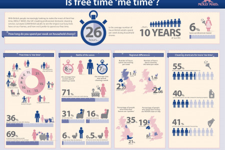 Is Free Time 'Me Time'? Infographic