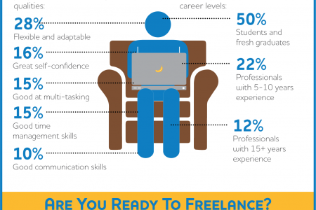Is Freelancing a Good Idea in the Middle East Job Market? Infographic