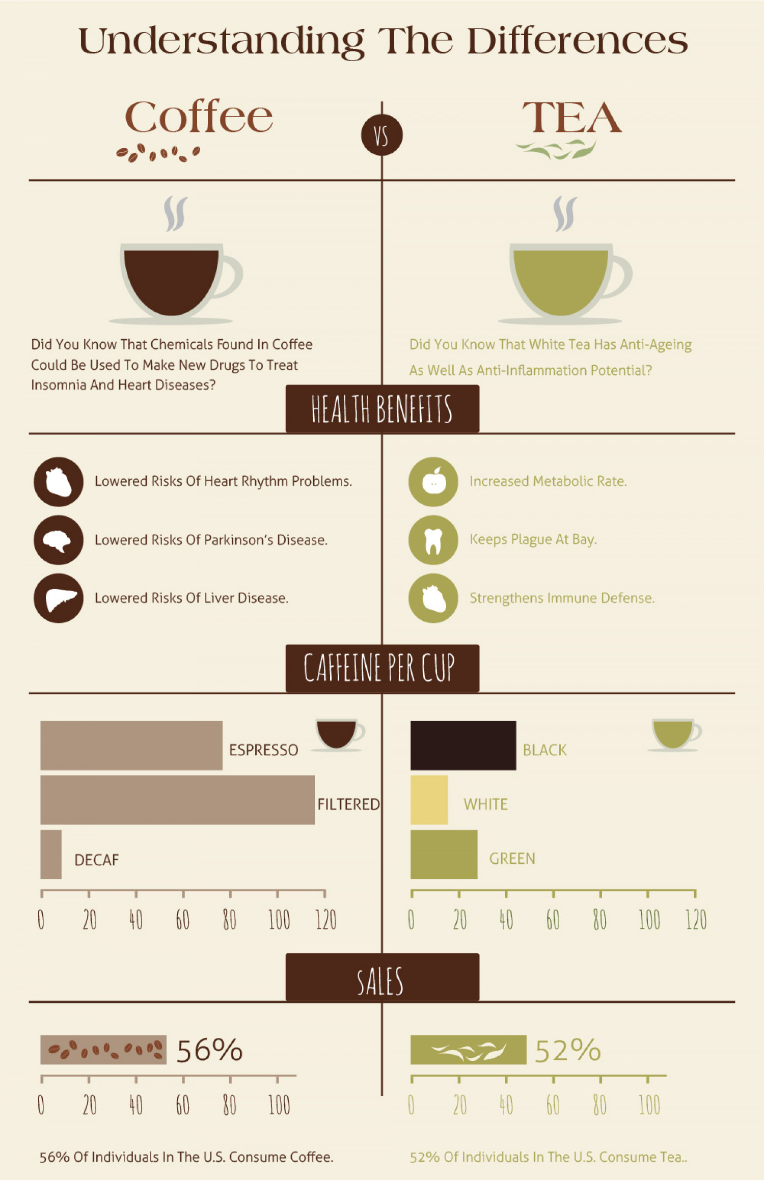 Is Green Tea Better Or Coffee? Infographic