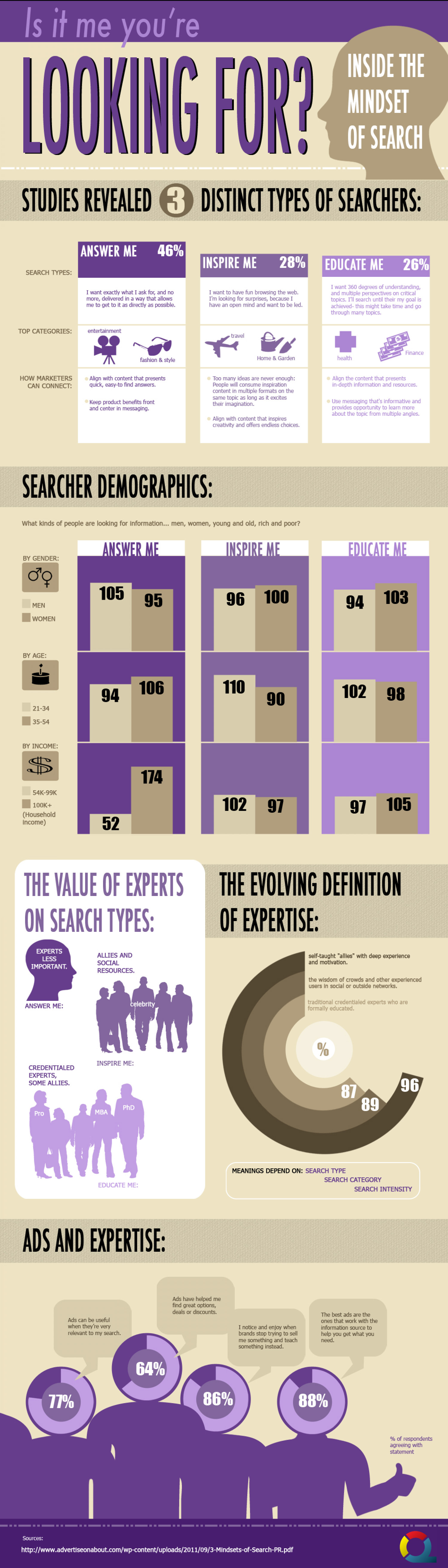 Is It Me You're Looking For? Inside the Mindset of Search  Infographic