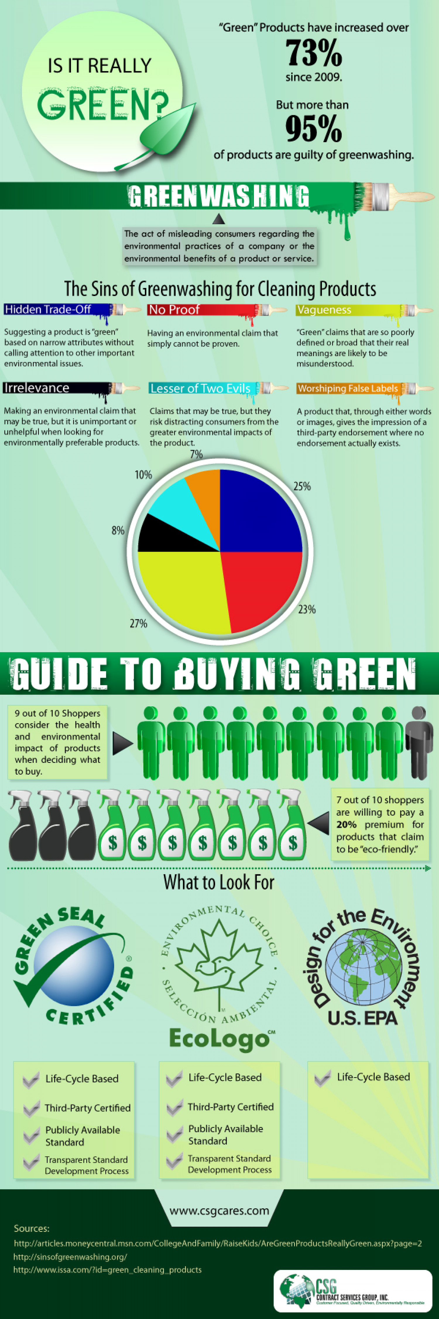 Is it Really Green? Infographic