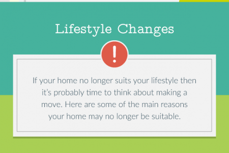 Is It The Right Time To Sell Your House Infographic