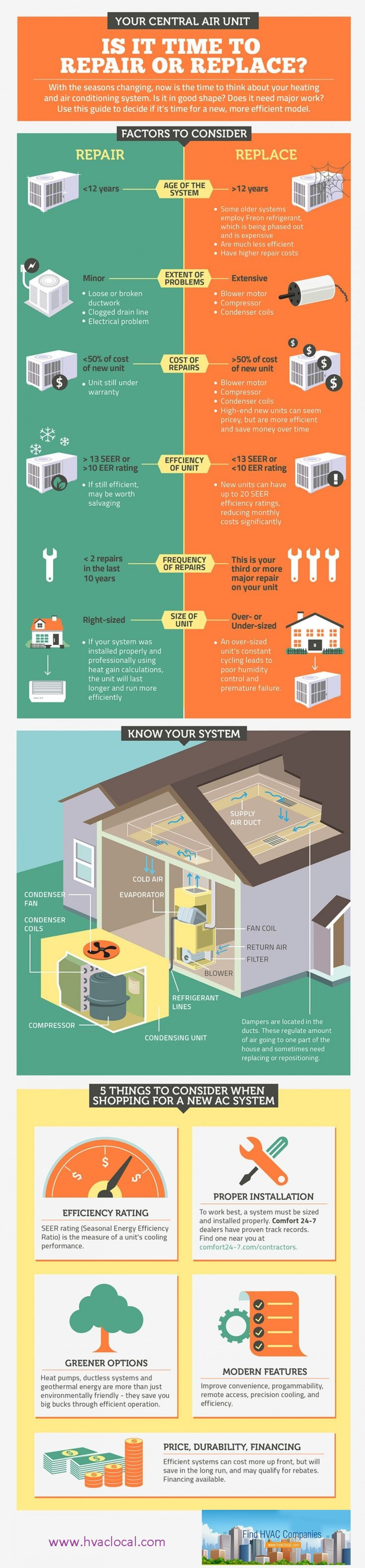 Is it time to repair or replace your central AC unit? Infographic