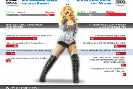 Is Madonna the Worst Choice Ever for a Super Bowl Halftime Show? Infographic