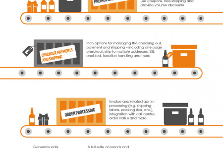 Is Magento the best free eCommerce platform? Infographic
