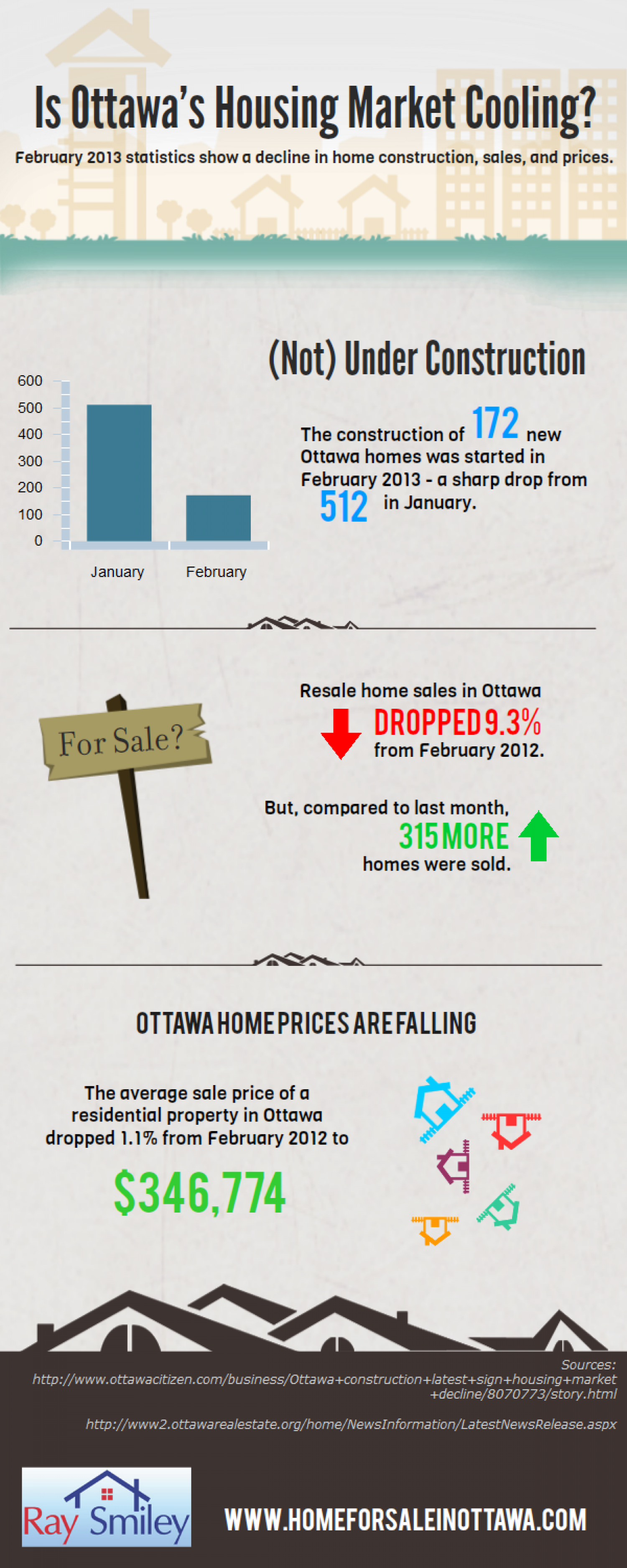 Is Ottawa's Housing Market Cooling? Infographic