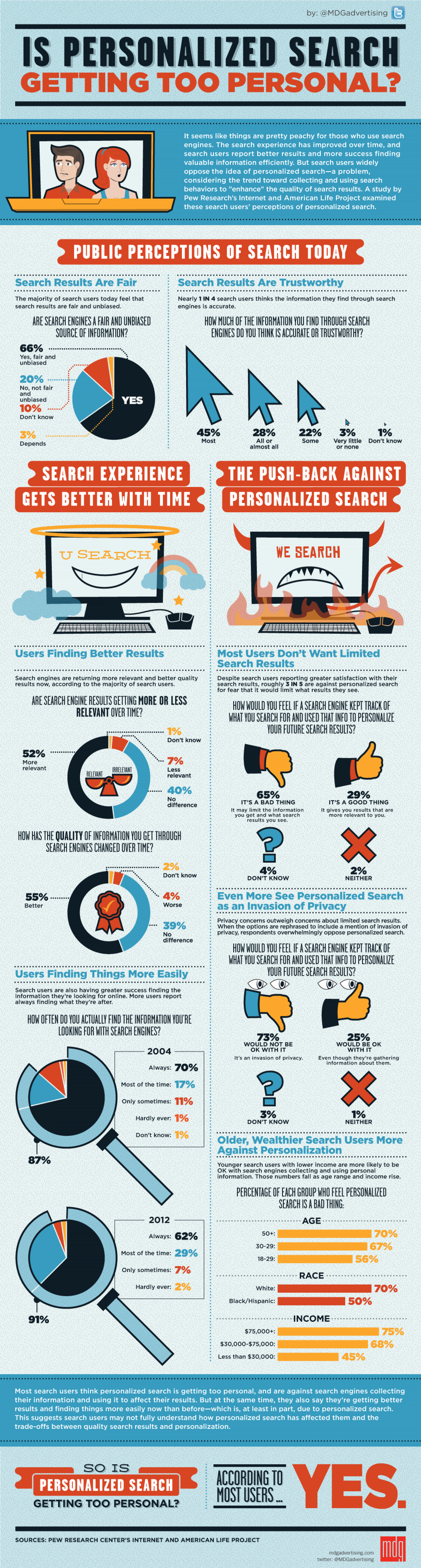 Is Personalized Search Getting Too Personal? [Infographic] Infographic