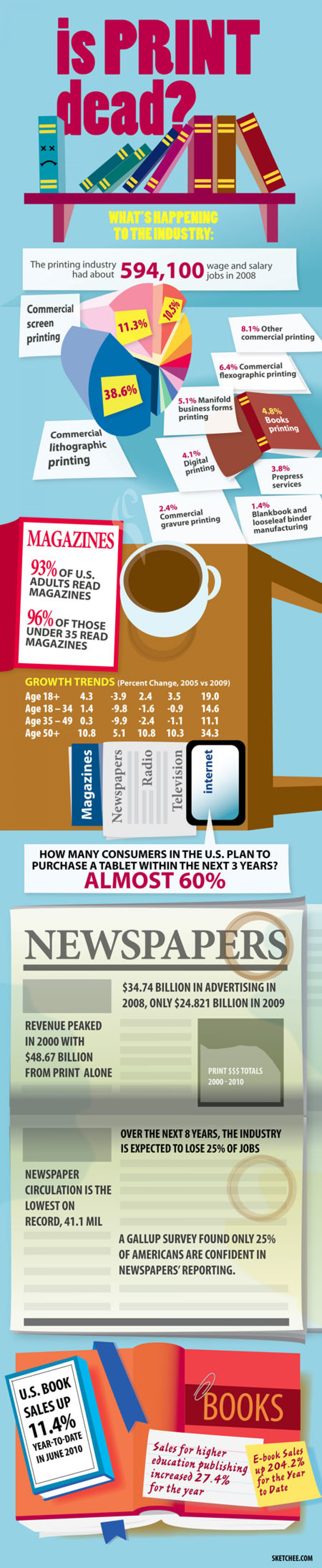 Is Print Dead? Infographic