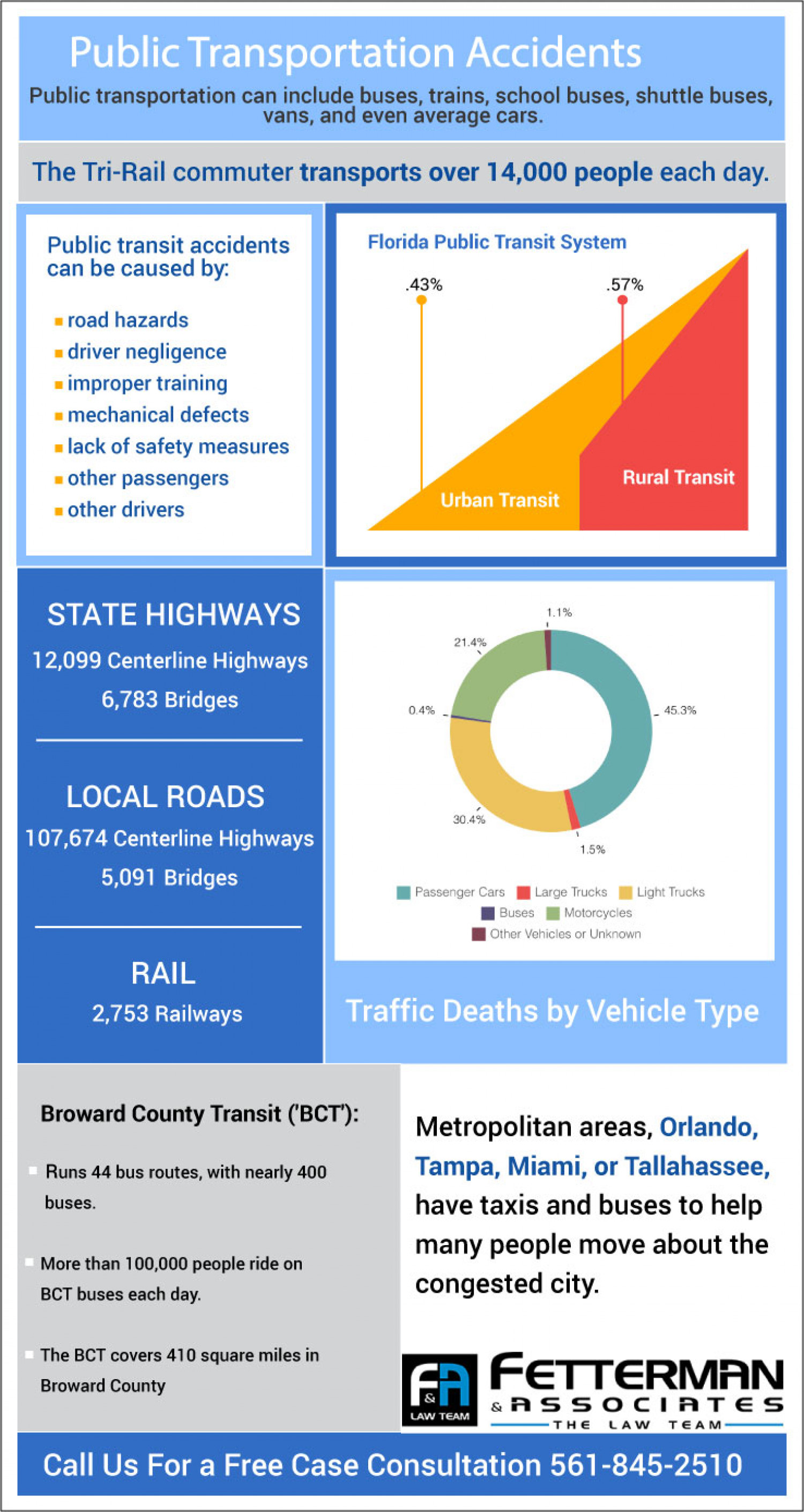 Is Public Transportation Safer? Infographic