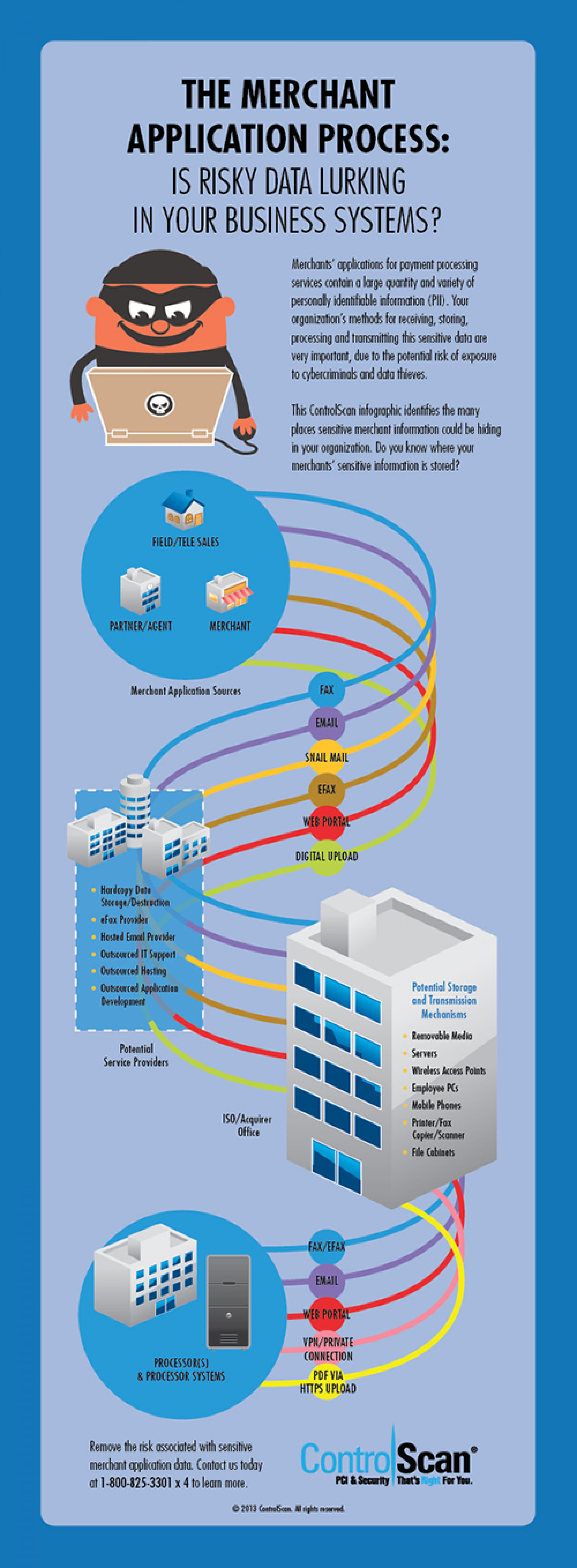 Is Risky Data Lurking In Your Business Systems? Infographic