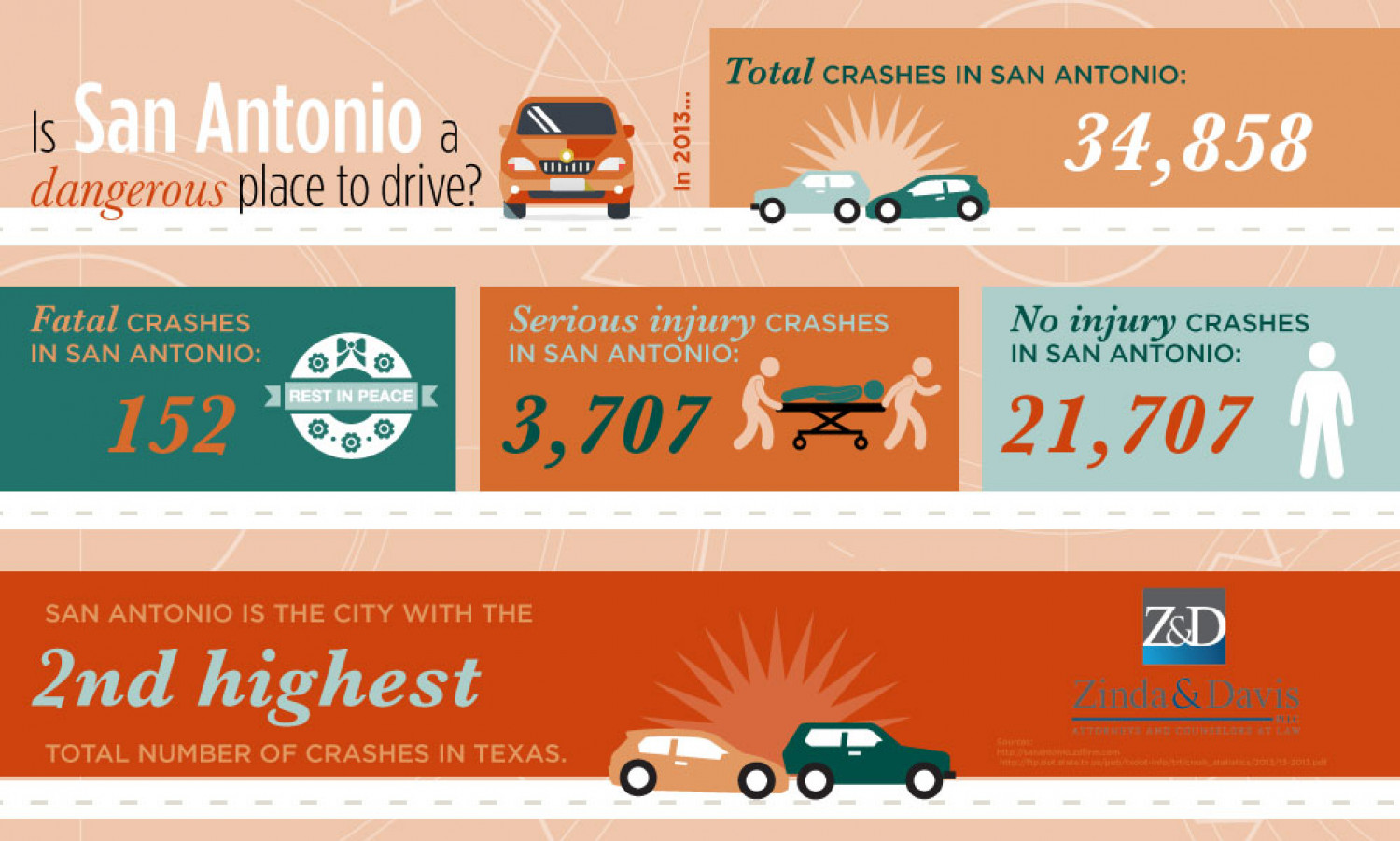 Is San Antonio a dangerous place to drive? Infographic