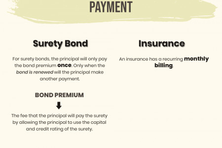 Is Surety Bond the same as Insurance? Infographic