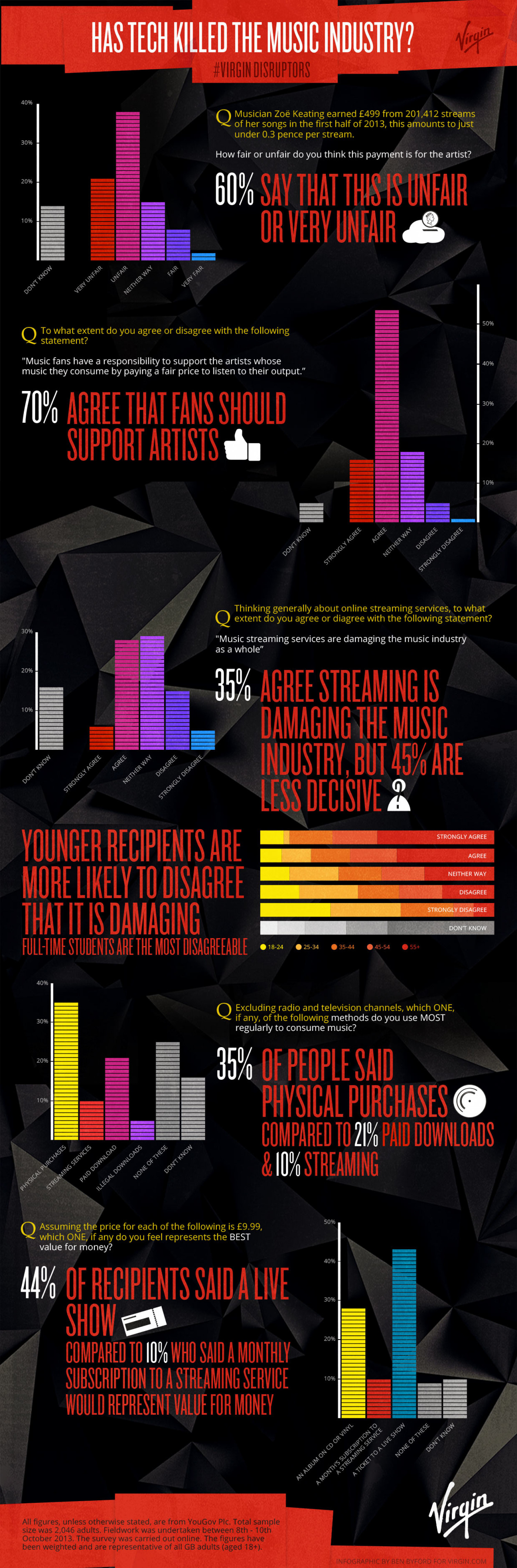 Is tech really killing the music industry? Infographic