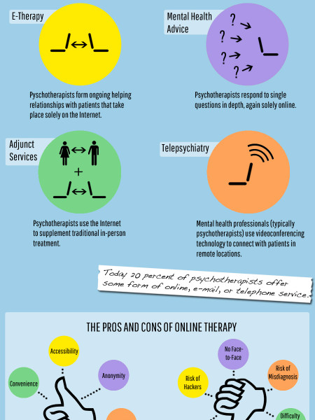 Is the Future of Therapy Online? Infographic
