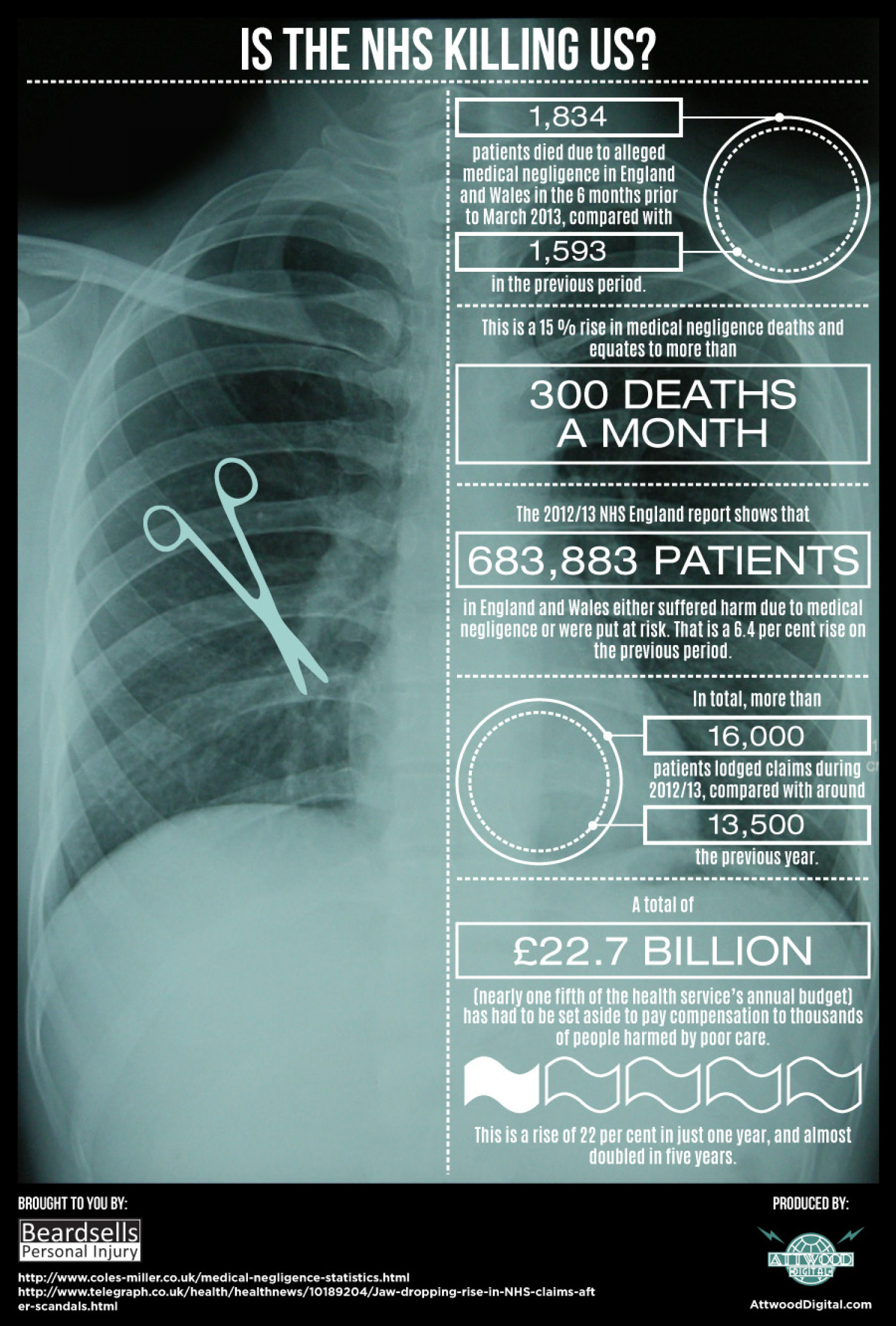 Is The NHS Killing Us? Infographic