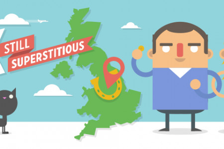 Is the UK still Superstitious? Infographic