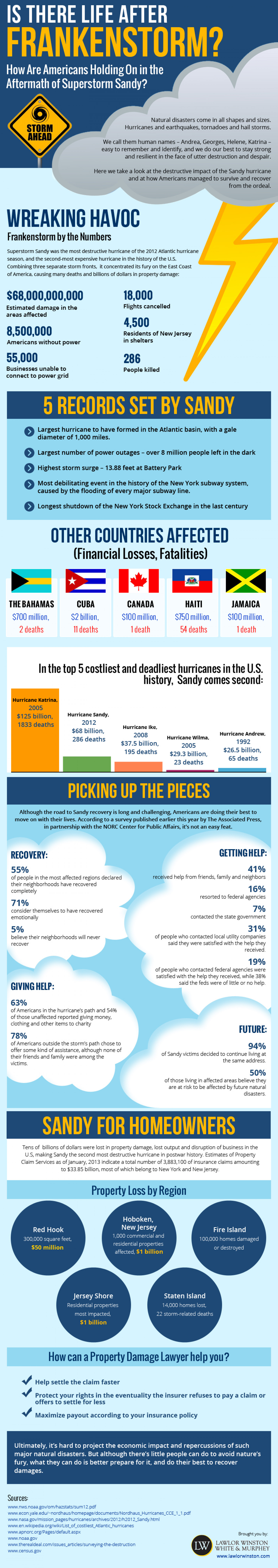 Is There Life After Frankenstorm? Infographic